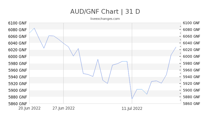 AUD/GNF Chart
