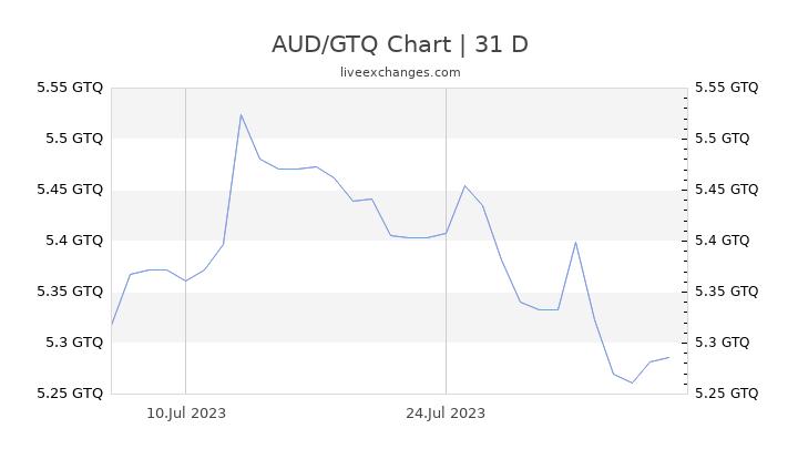 AUD/GTQ Chart