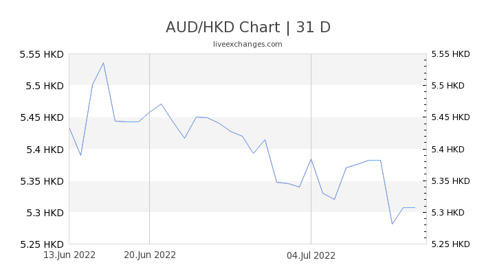 AUD/HKD Chart