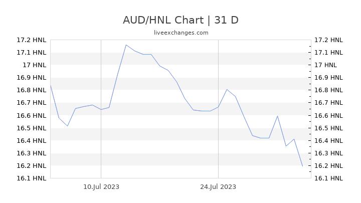 AUD/HNL Chart