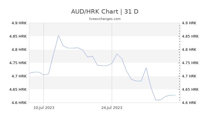 AUD/HRK Chart