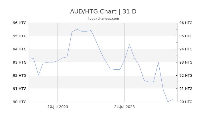 AUD/HTG Chart
