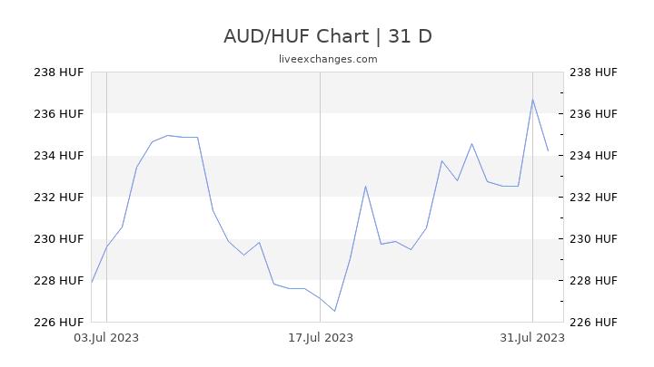 AUD/HUF Chart