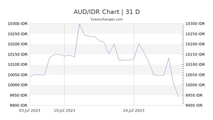 AUD/IDR Chart