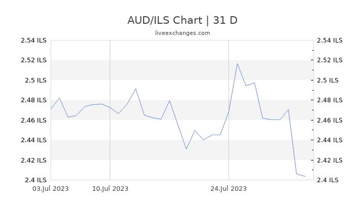 AUD/ILS Chart