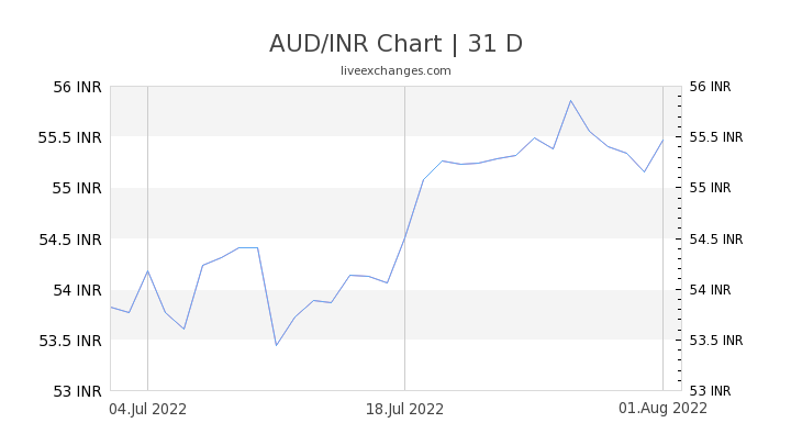 AUD/INR Chart