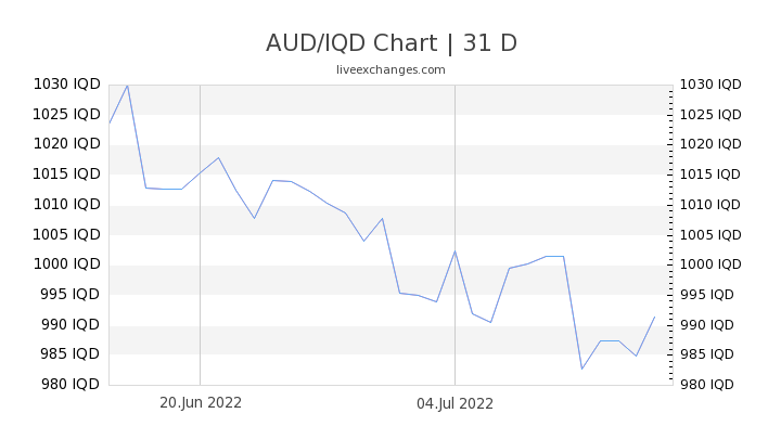 AUD/IQD Chart