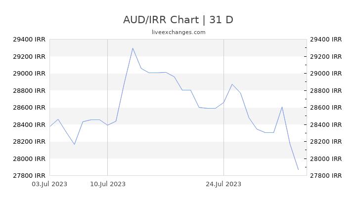 AUD/IRR Chart