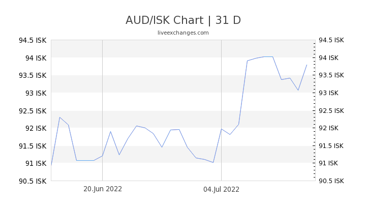 AUD/ISK Chart