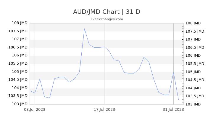AUD/JMD Chart