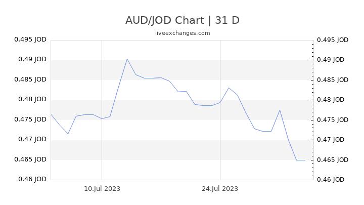 AUD/JOD Chart
