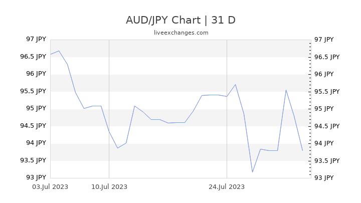 AUD/JPY Chart
