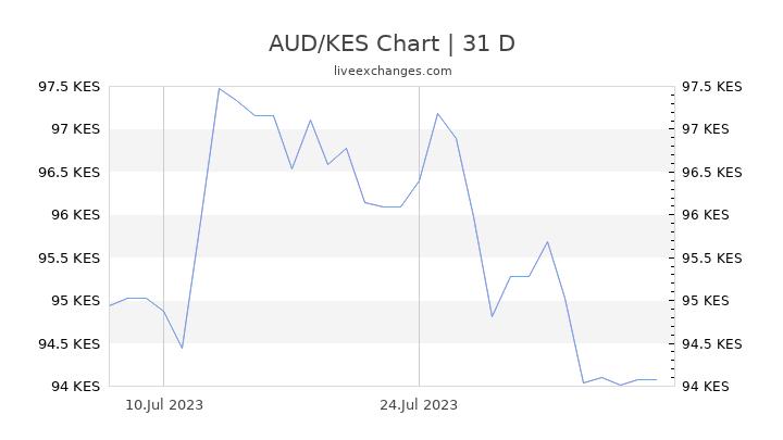 AUD/KES Chart