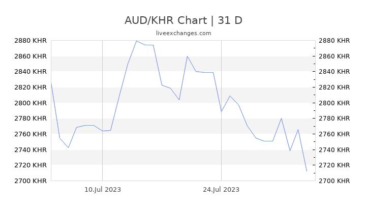 AUD/KHR Chart