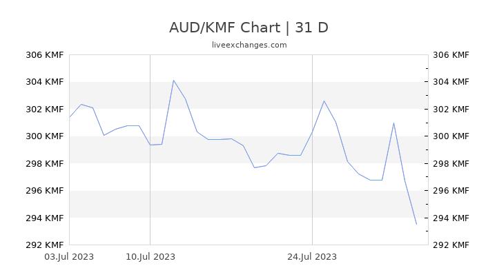 AUD/KMF Chart