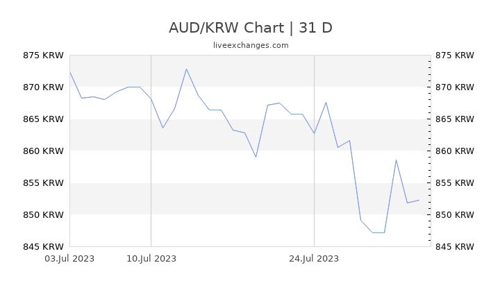 AUD/KRW Chart
