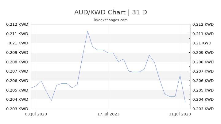 AUD/KWD Chart