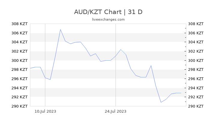 AUD/KZT Chart