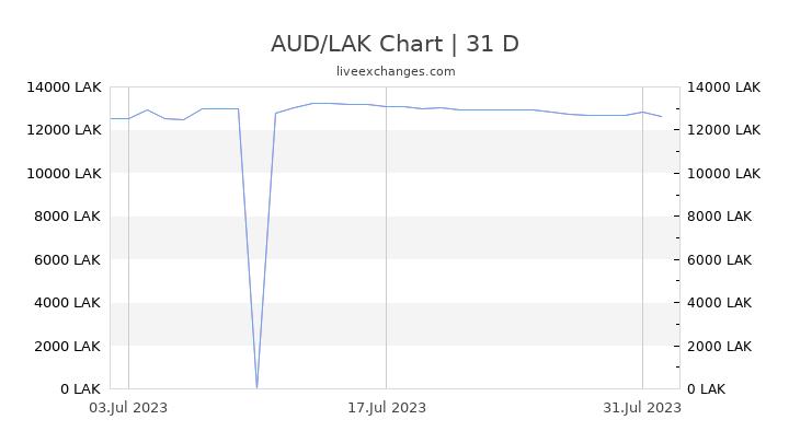 AUD/LAK Chart