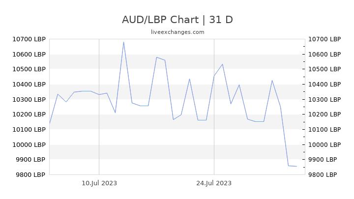 AUD/LBP Chart