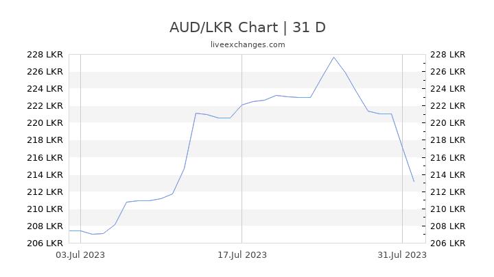 AUD/LKR Chart