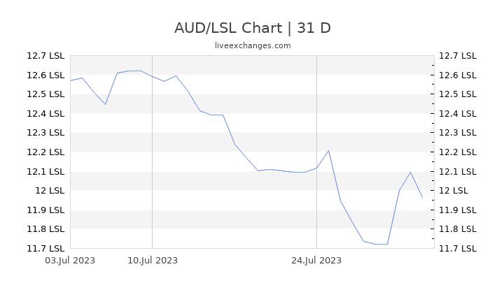 AUD/LSL Chart