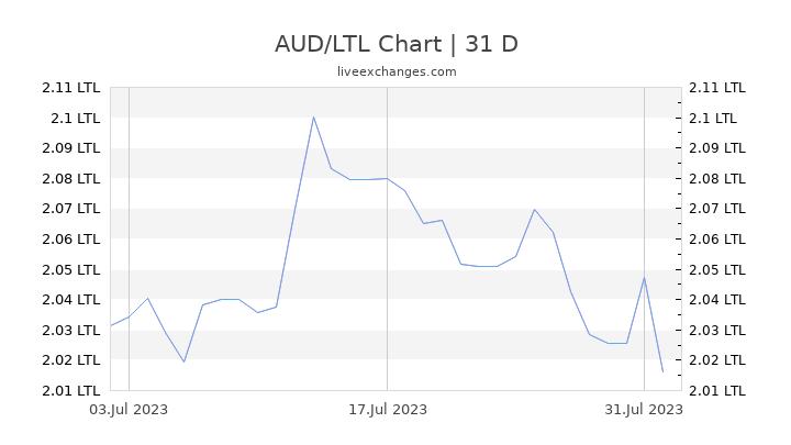 AUD/LTL Chart
