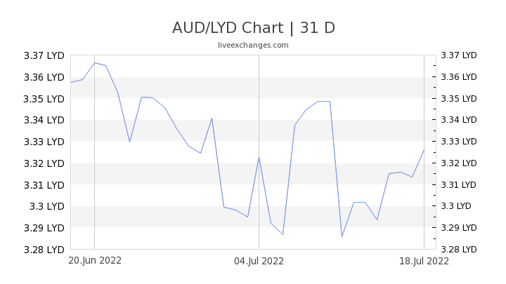 AUD/LYD Chart