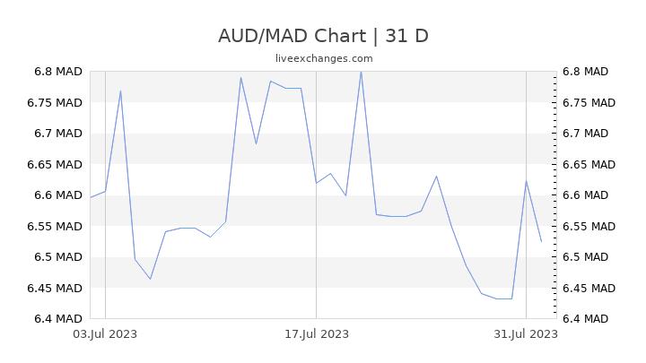 AUD/MAD Chart