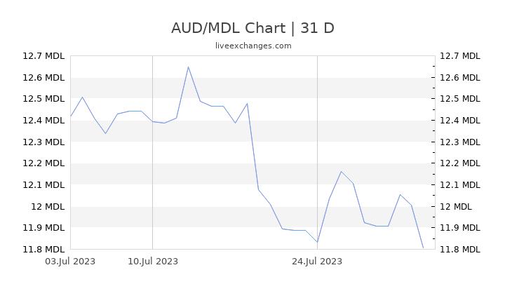 AUD/MDL Chart
