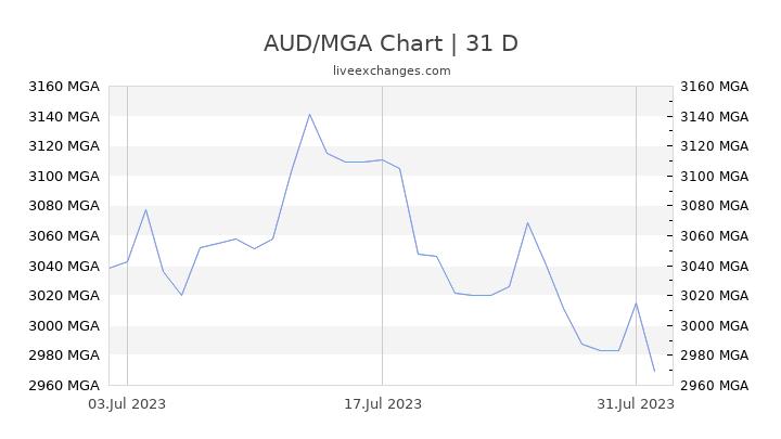 AUD/MGA Chart
