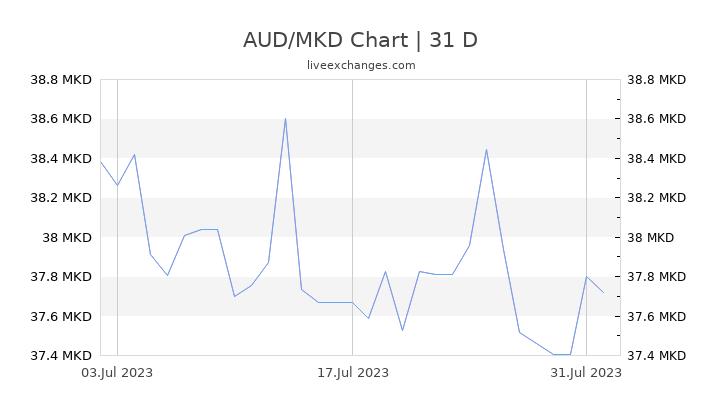 AUD/MKD Chart