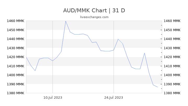 AUD/MMK Chart