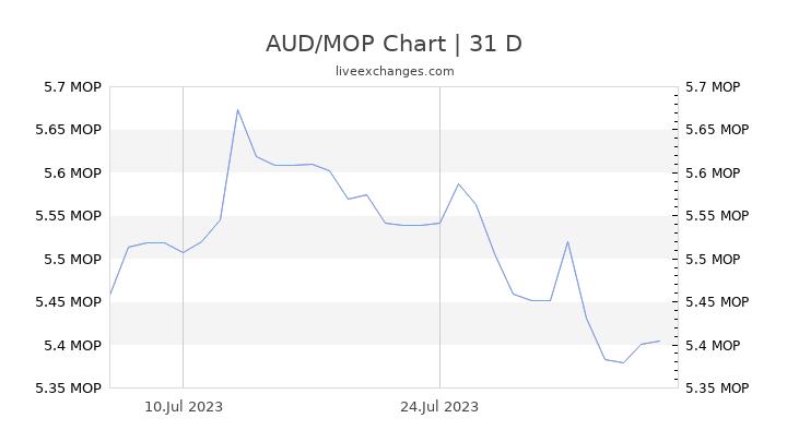 AUD/MOP Chart