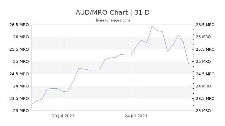 AUD/MRO Chart