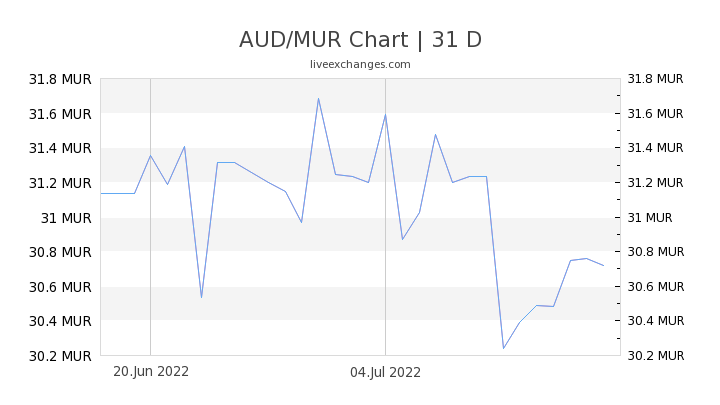 AUD/MUR Chart