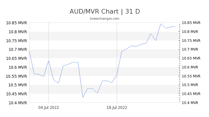 AUD/MVR Chart