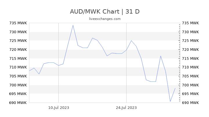 AUD/MWK Chart
