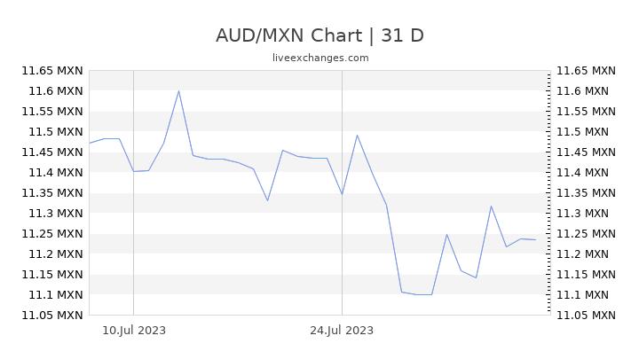 AUD/MXN Chart