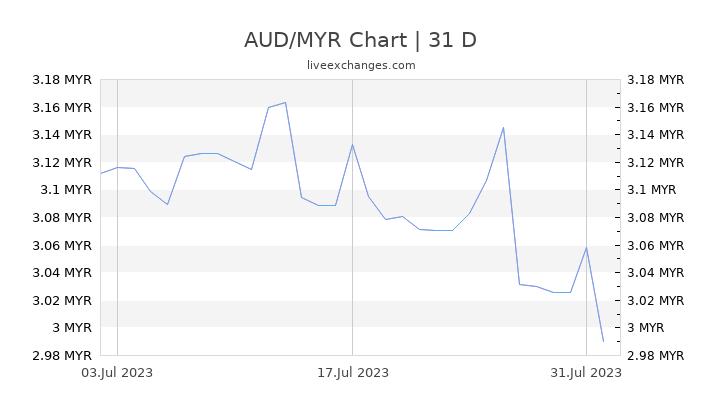 AUD/MYR Chart