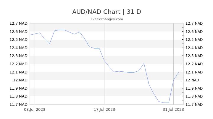 AUD/NAD Chart