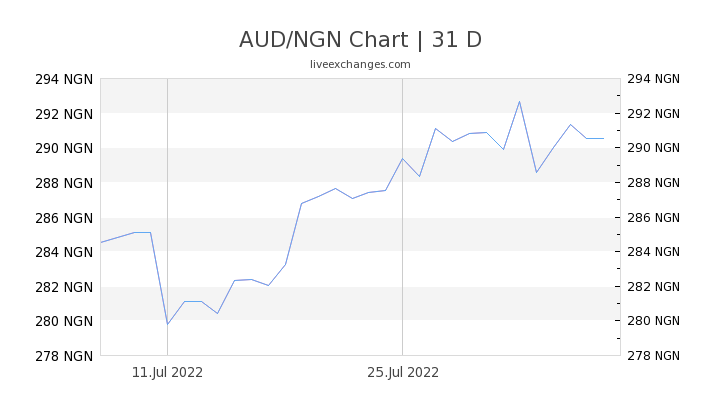 AUD/NGN Chart