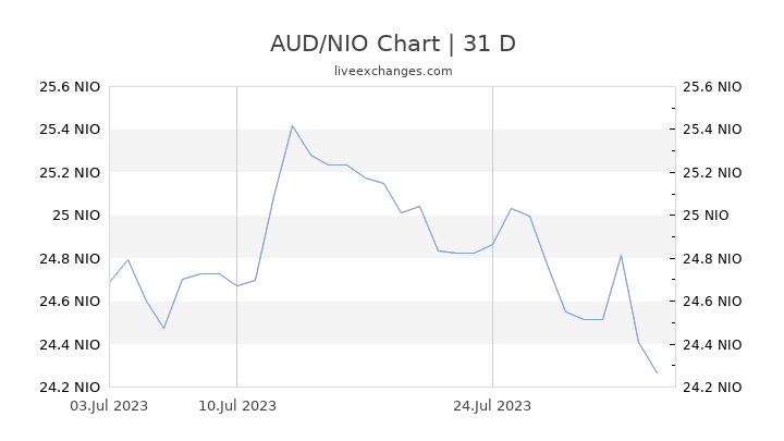 AUD/NIO Chart