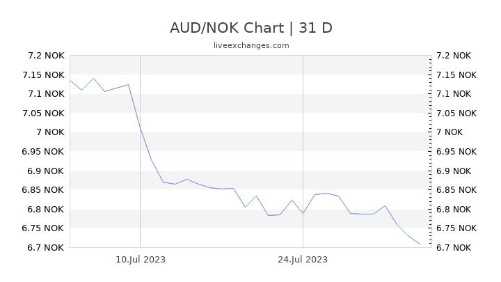 AUD/NOK Chart