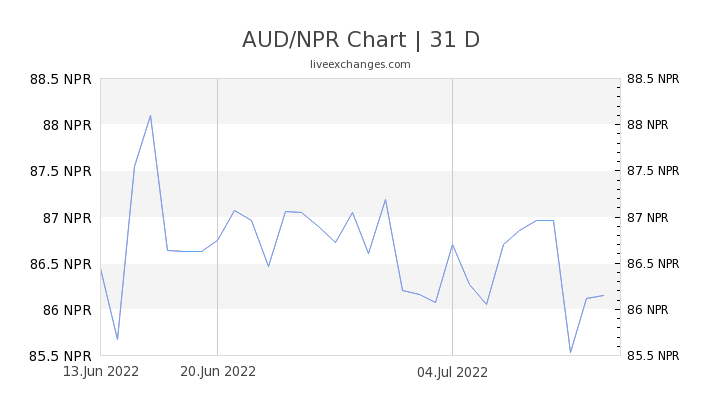 AUD/NPR Chart
