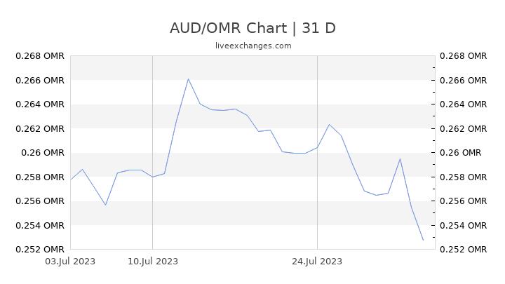 AUD/OMR Chart