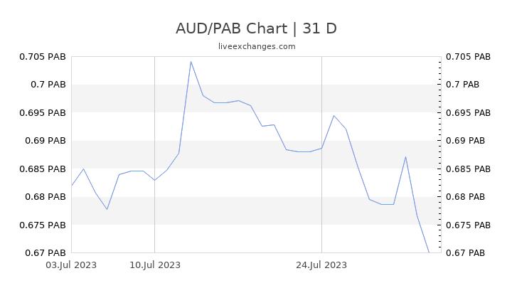 AUD/PAB Chart