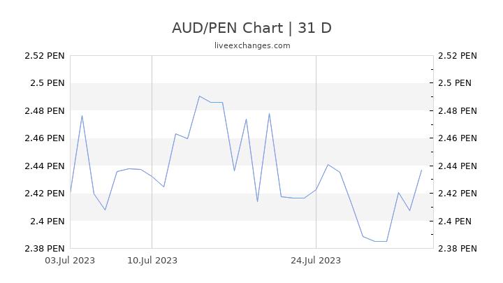 AUD/PEN Chart