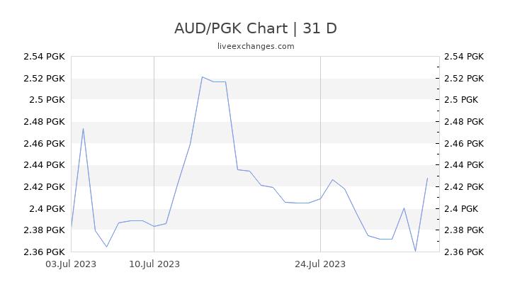 AUD/PGK Chart