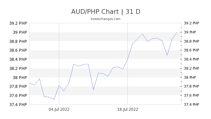AUD/PHP Chart